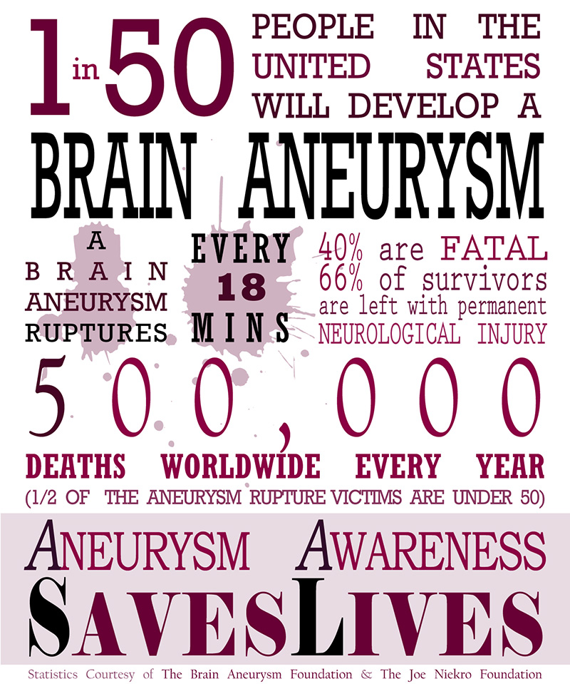 Brain Aneurysm Facts